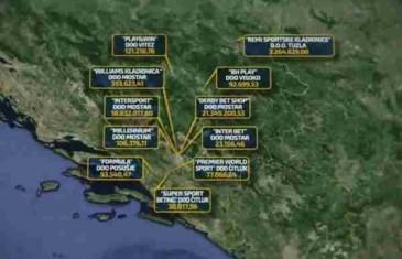 BiH ima najviše kladionica u Evropi – prihod 597 miliona KM