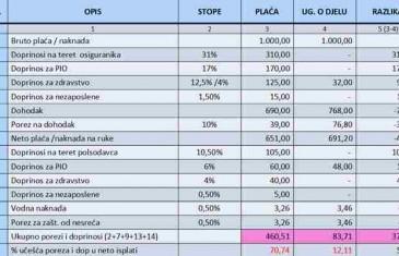 Najveća isplaćena mjesečna plaća u 2015. u BiH 35.000 KM
