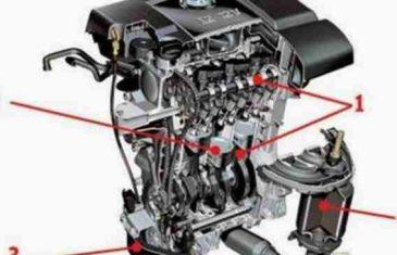 OVO JE SMRT ZA AUTOMOBIL: Izbjegnite naviku mnogih vozača, koja uništi vitalne dijelove motora…