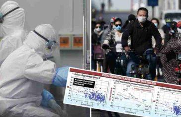 PREKRETNICA U ISTRAŽIVANJU KORONAVIRUSA: Kineski naučnici otkrili da viša temperatura i veća vlaga mogu usporiti širenje