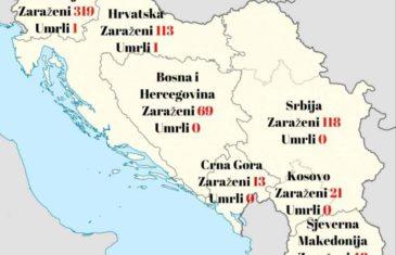 PANDEMIJA SE NEZAUSTAVLJIVO ŠIRI: Na prostoru bivše Jugoslavije zaražena 701 osoba